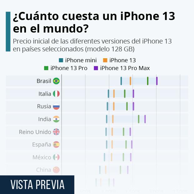 El precio de un iPhone 13 en el mundo - Infografía