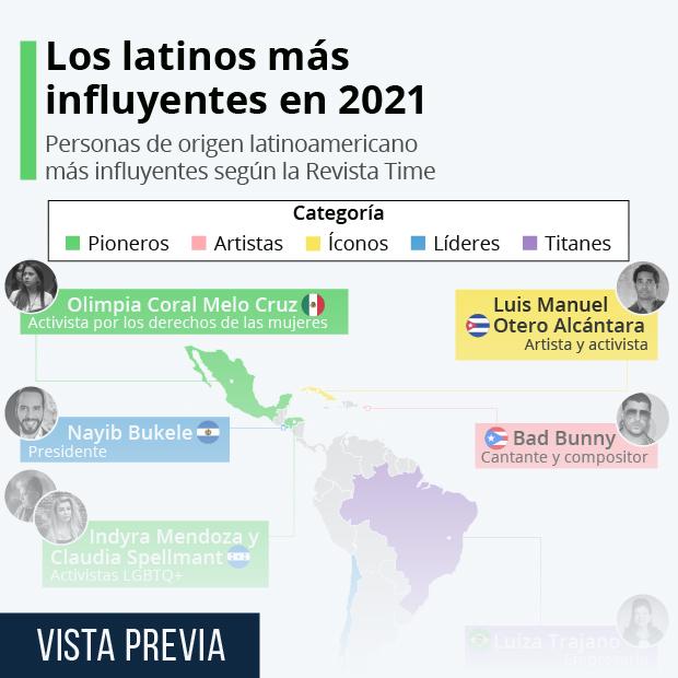 Los latinos más influyentes en 2021 - Infografía