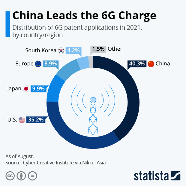 China Leads the 6G Charge - Infographic