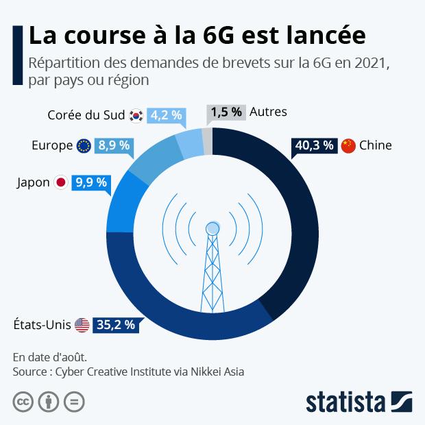 La course à la 6G est déjà lancée - Infographie