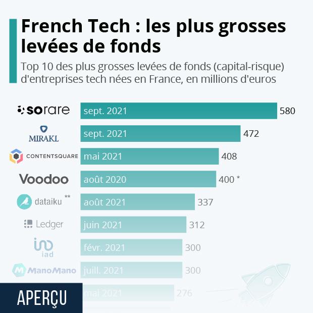 Les plus grosses levées de fonds de la French Tech - Infographie