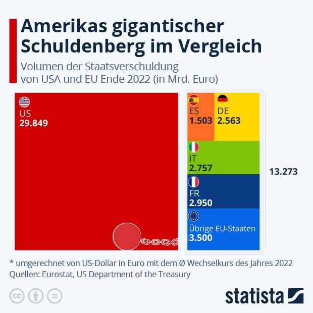 Die United States of Staatsverschuldung - Infografik