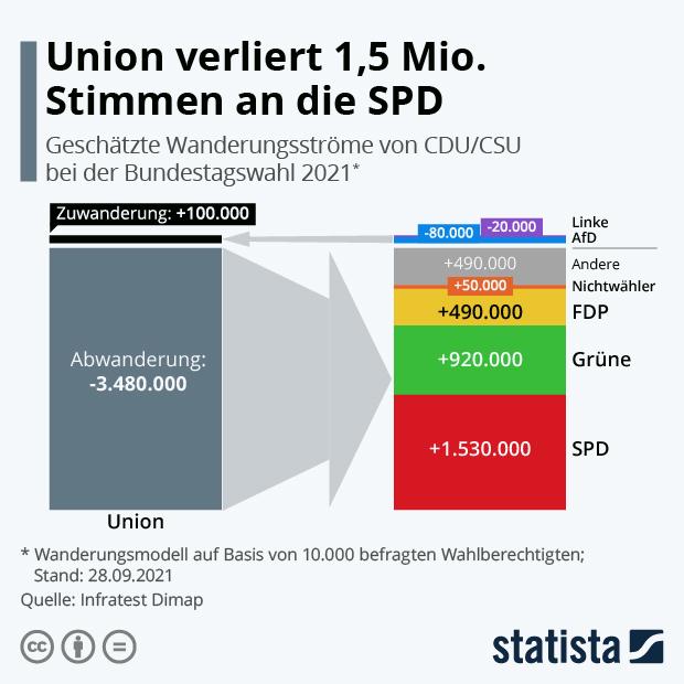 Union verliert 1,5 Mio. Stimmen an die SPD - Infografik
