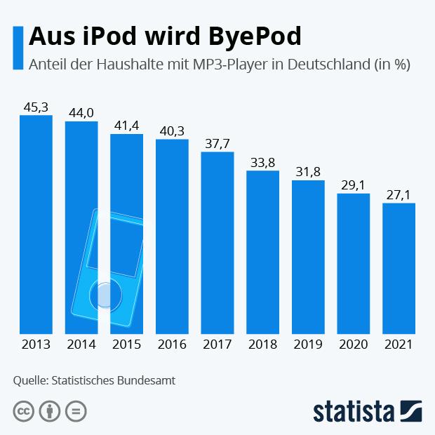 Aus iPod wird ByePod - Infografik