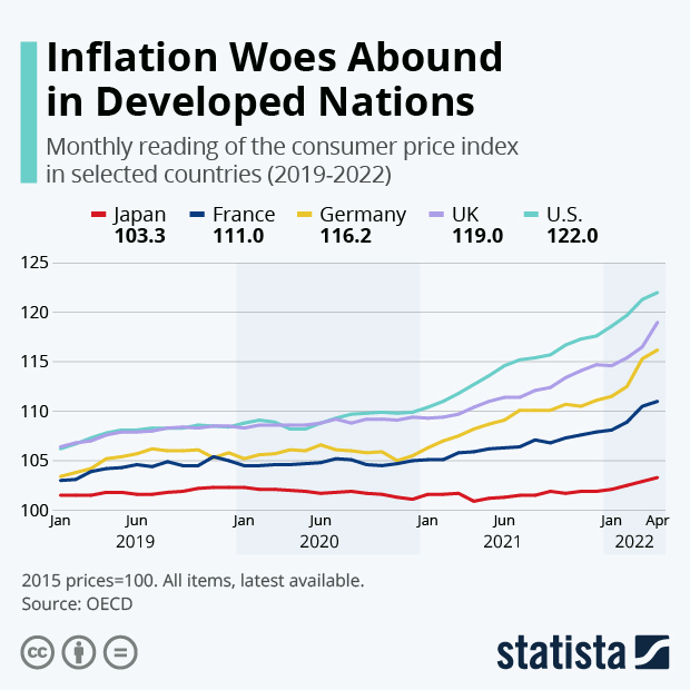 Inflation Woes Plague Developed Nations - Infographic