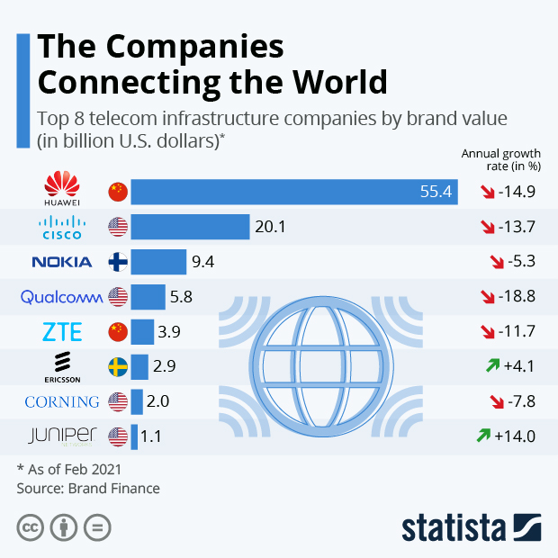 The Companies Connecting the World - Infographic