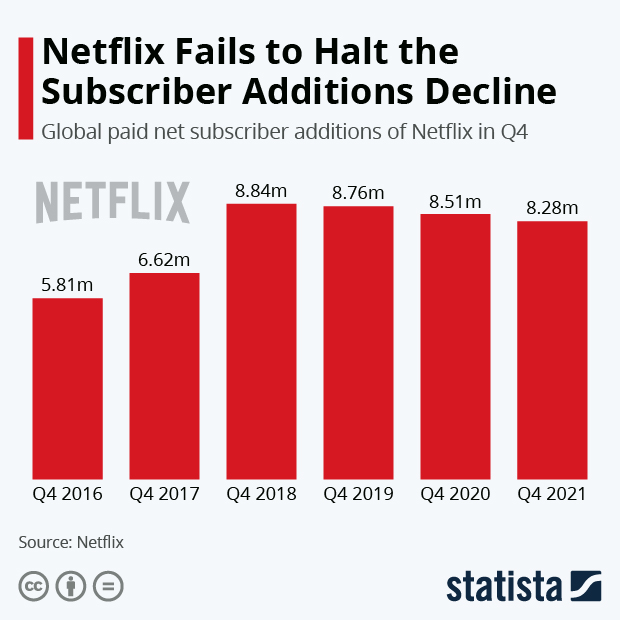 Squid Game Helps Netflix Reboot Subscriber Growth - Infographic