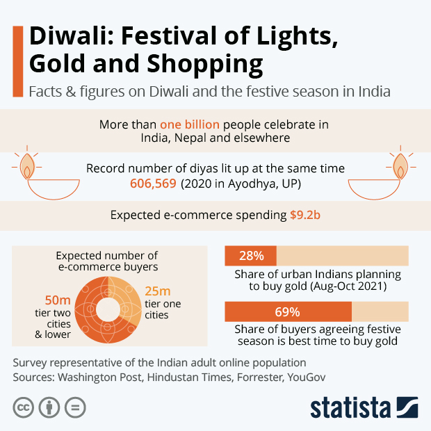 Diwali: Festival of Lights, Gold and Shopping - Infographic