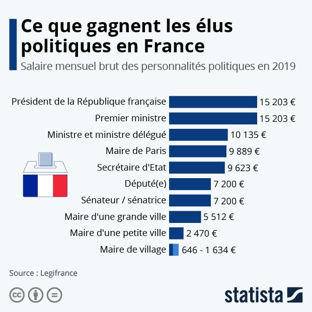 salaire mensuel brut elus politiques france