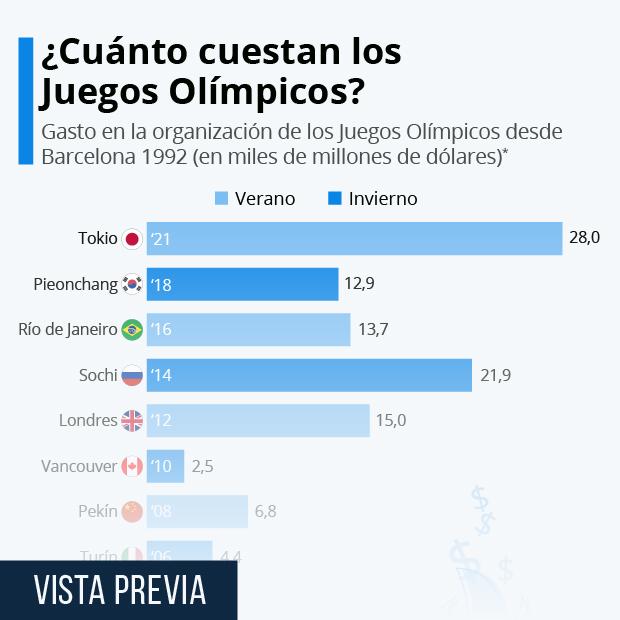 El enorme coste económico de albergar los Juegos Olímpicos - Infografía