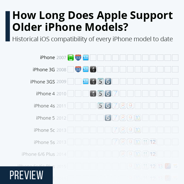 How Long Does Apple Support Older iPhone Models? - Infographic