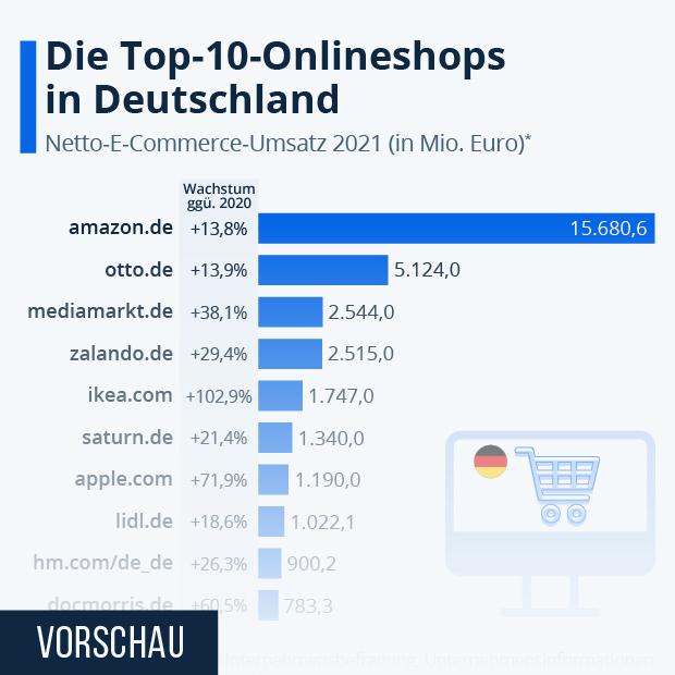 Die Top 10 Onlineshops in Deutschland - Infografik