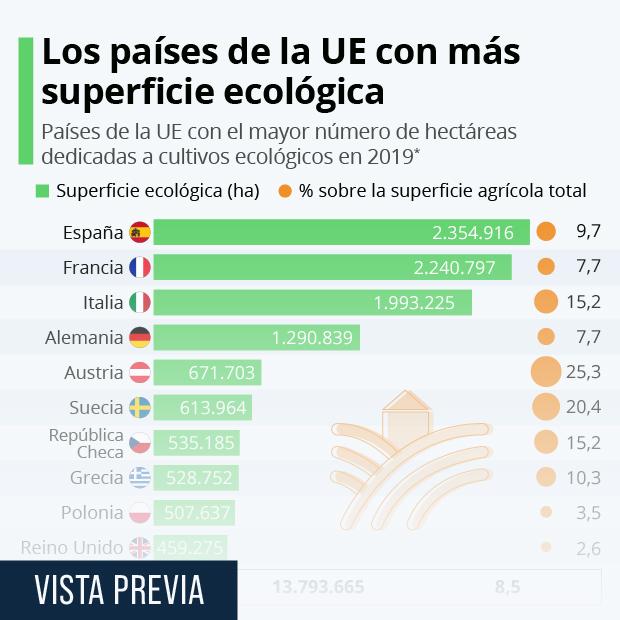 España, primer país europeo en superficie dedicada a producción ecológica - Infografía