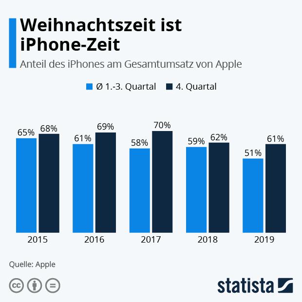 Anteil des iPhones am Apple Gesamtumsatz