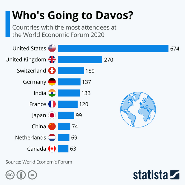 Most Attendees at Davos