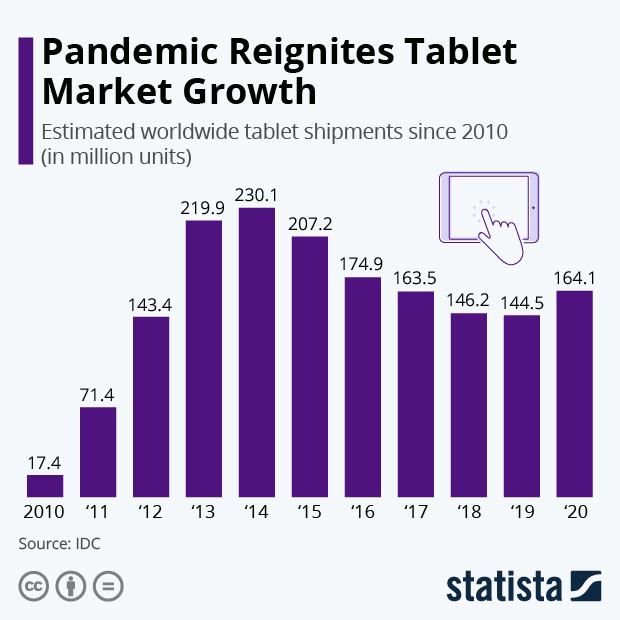 Pandemic Reignites Tablet Market Growth - Infographic