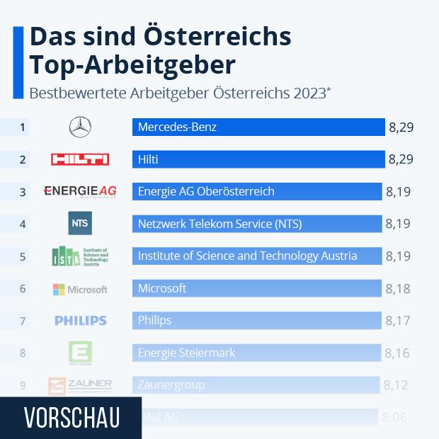 Österreichs Beste Arbeitgeber