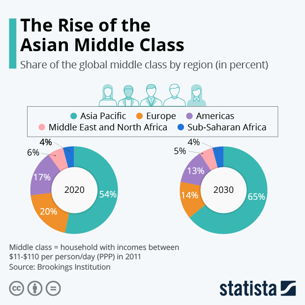 Asian Middle Class on the Rise