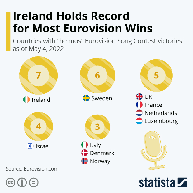 Eurovision Wins By Country - Infographic