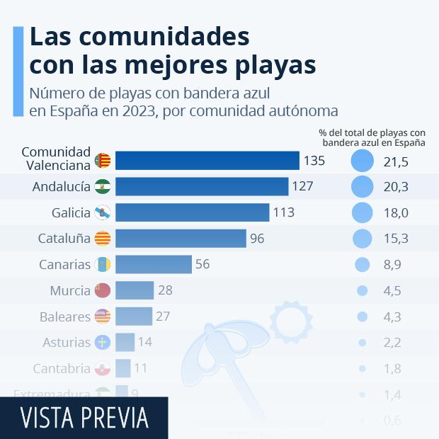 Número de playas con bandera azul en España en 2020, por comunidad autónoma
