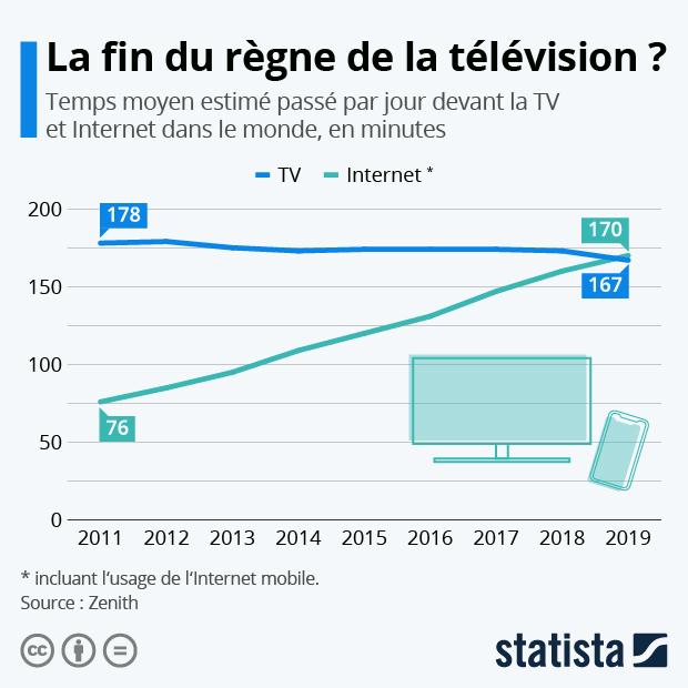 La fin du règne de la télévision ? - Infographie