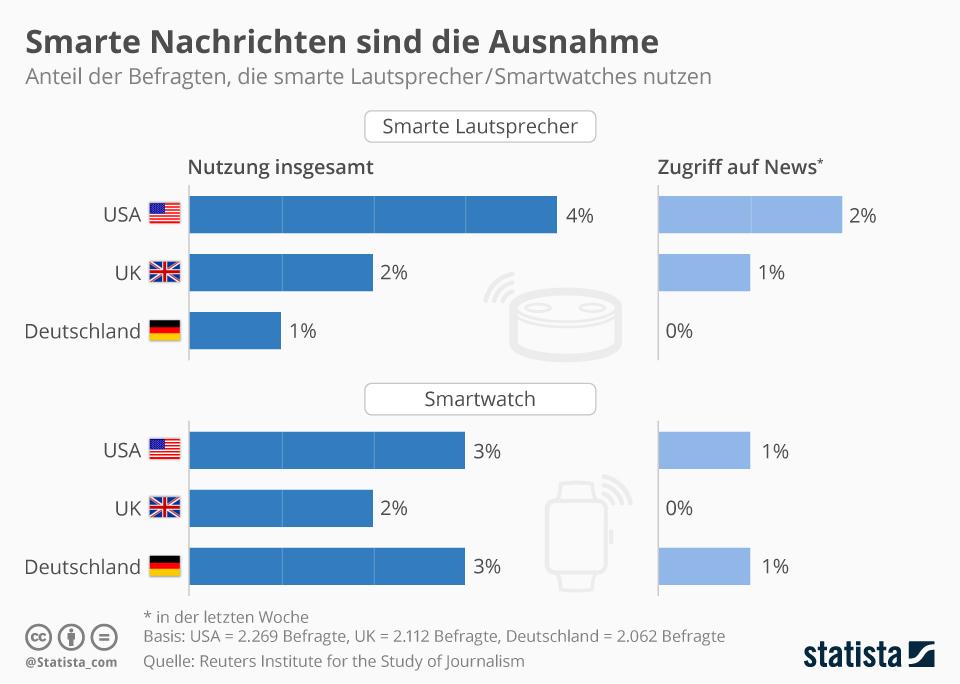 Infografik: Smarte Nachrichten sind die Ausnahme | Statista