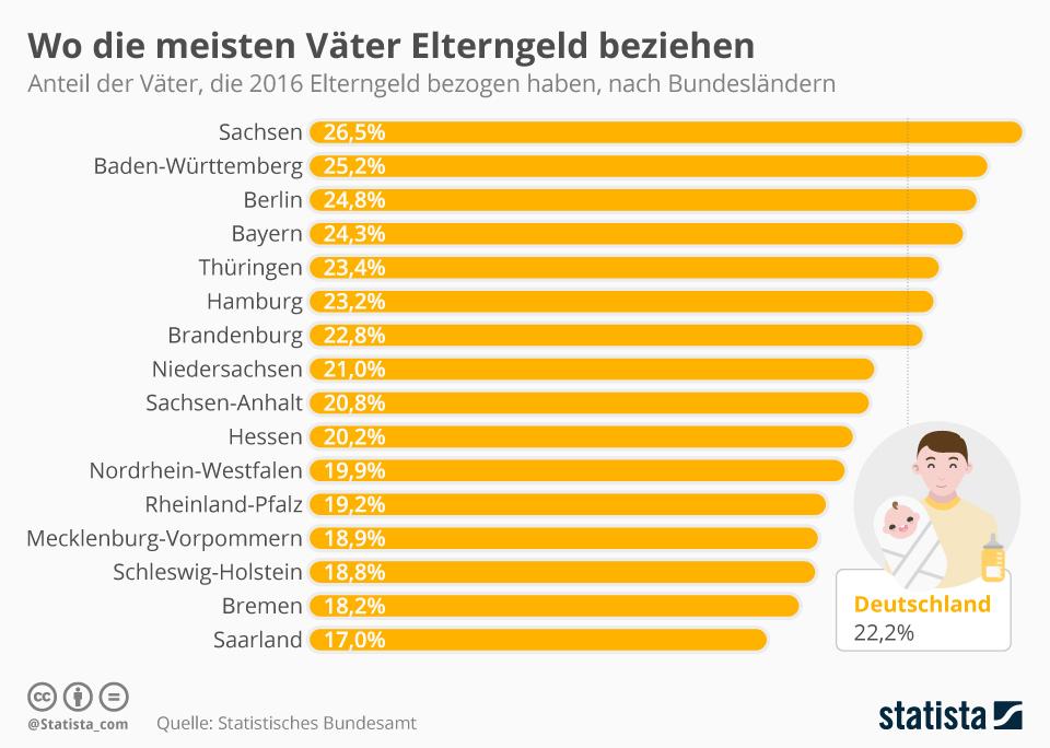 Infografik: Wo die meisten Väter Elterngeld beziehen | Statista