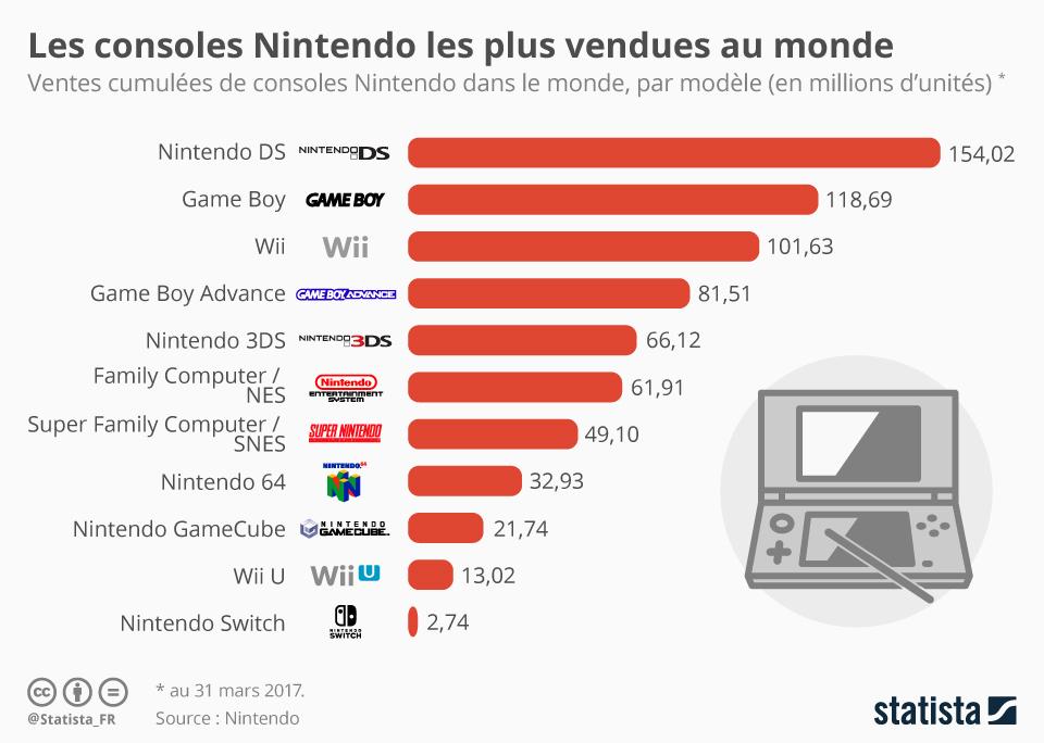 Infographie: Les consoles Nintendo les plus vendues au monde | Statista