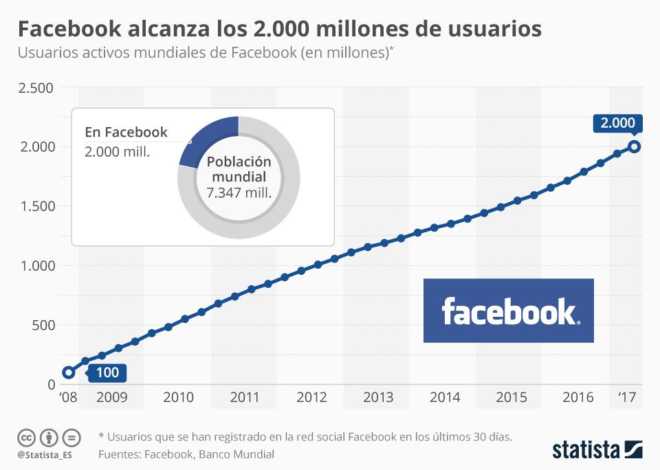 Infografía: Facebook alcanza los 2.000 millones | Statista