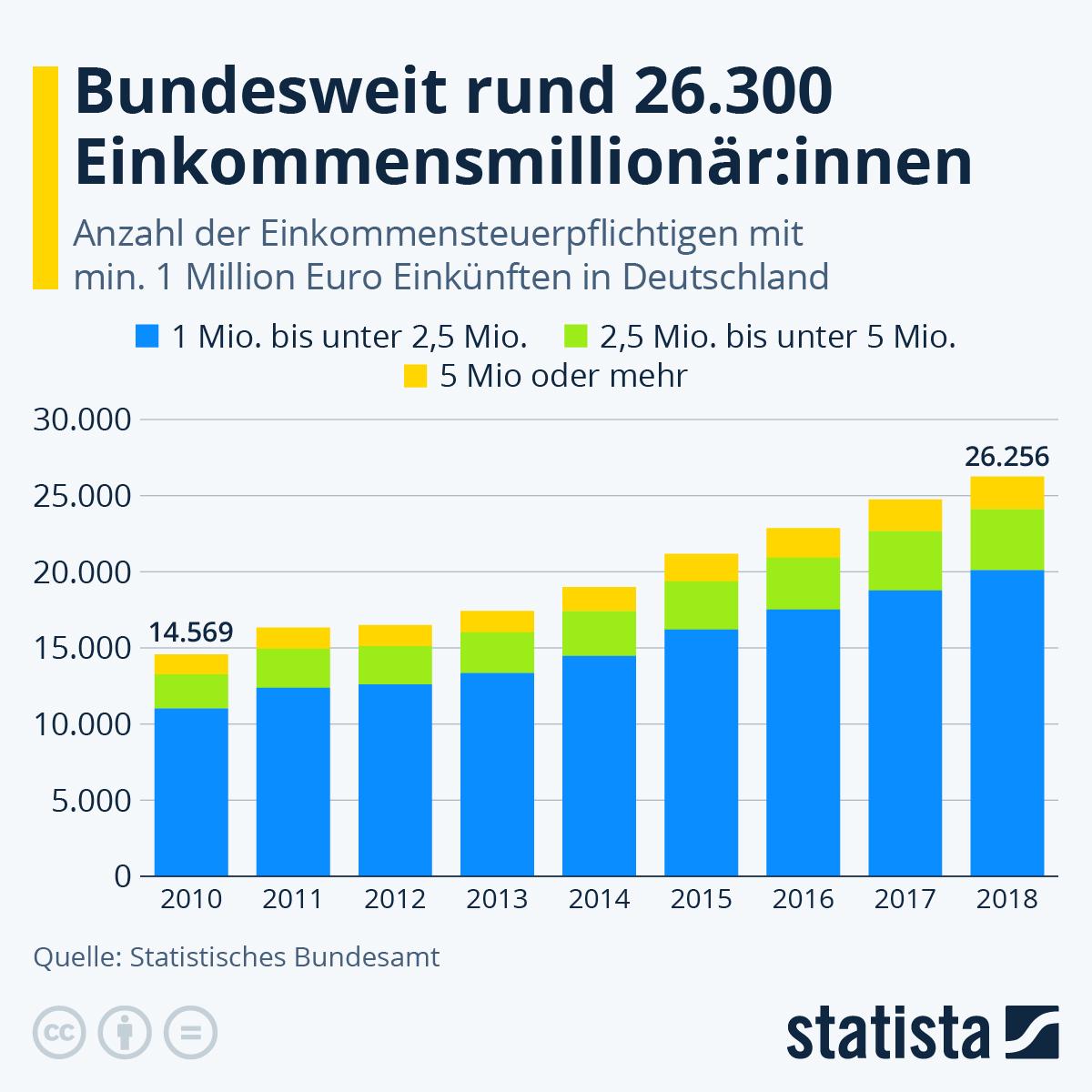 Infografik: 1 Million Einkomen oder mehr | Statista