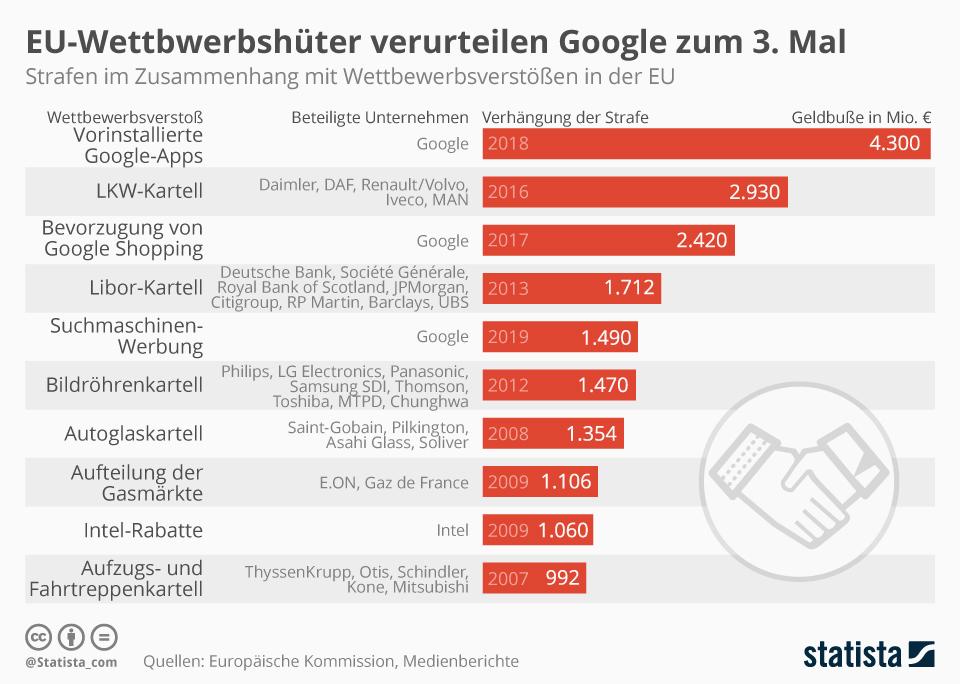 Infografik: EU-Wettbwerbshüter verurteilen Google zum 3. Mal | Statista