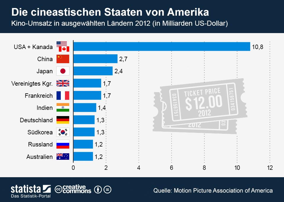 Infografik: Die cineastischen Staaten von Amerika | Statista