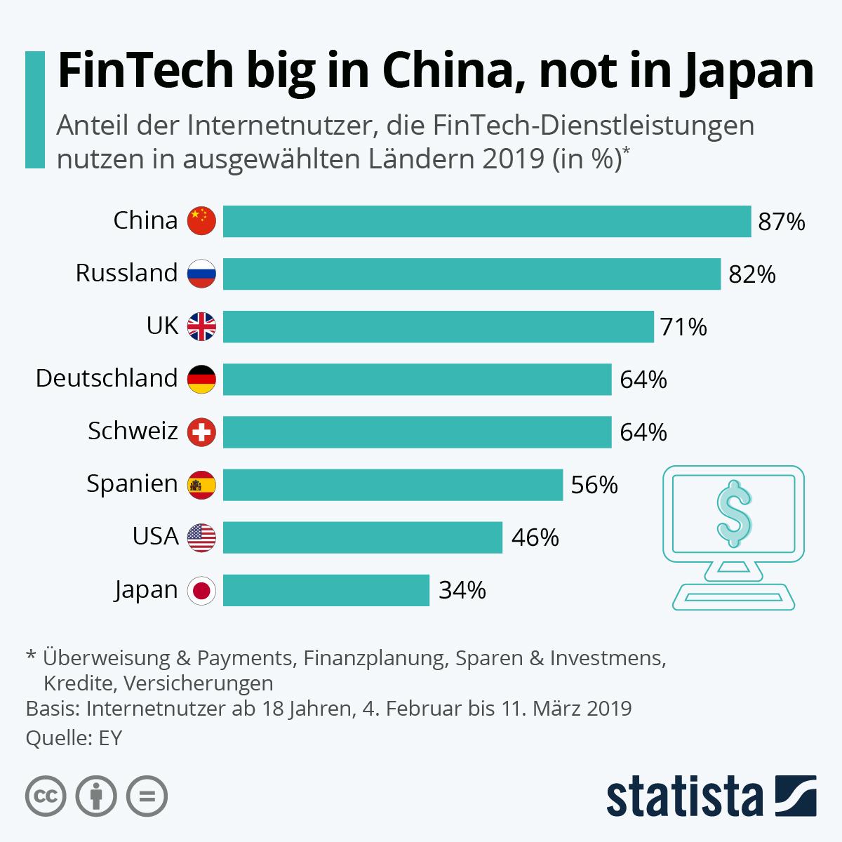 Infografik: FinTech  big in China, not in Japan | Statista