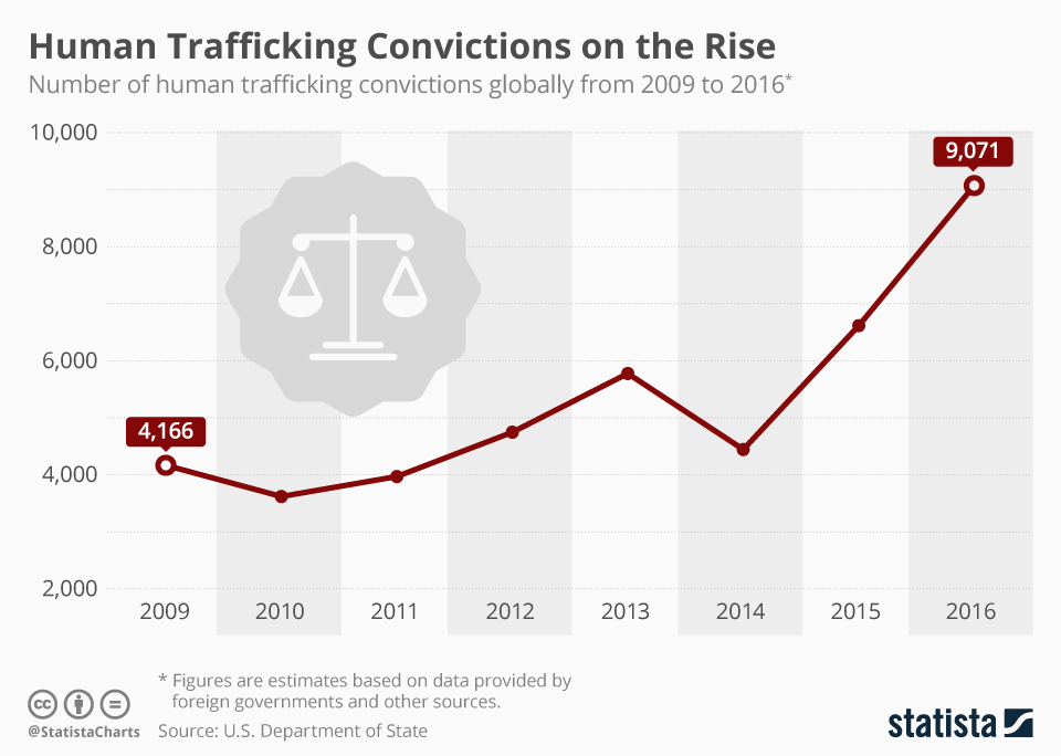 Infographic: Human Trafficking Convictions on the Rise   Statista