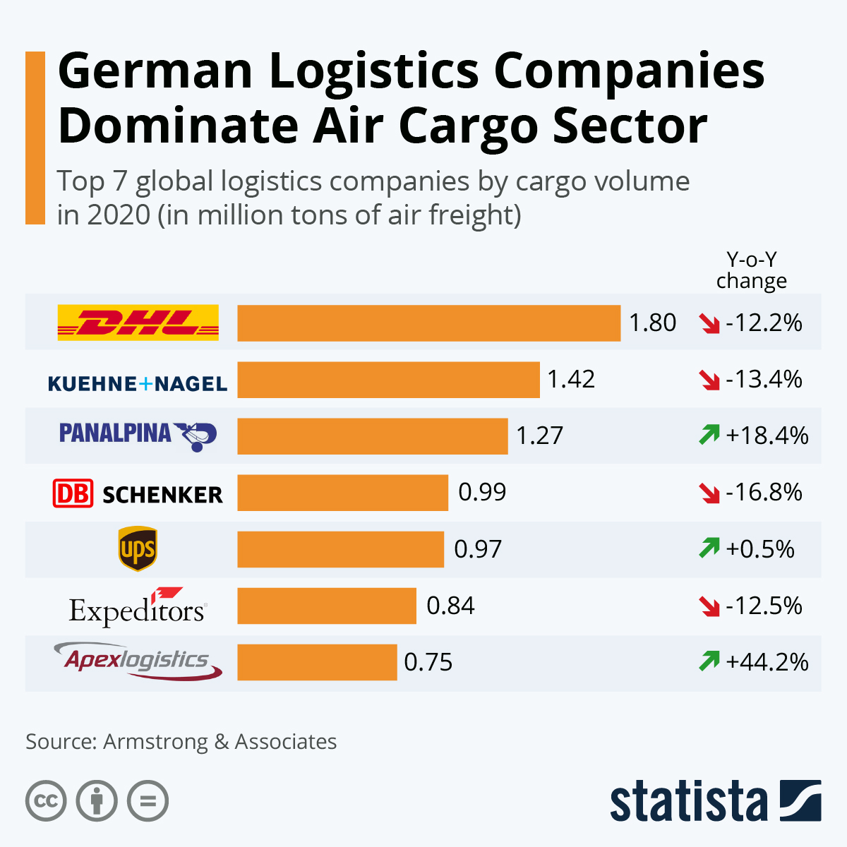 Infographic: German Logistics Companies Dominate the Air Cargo Sector | Statista