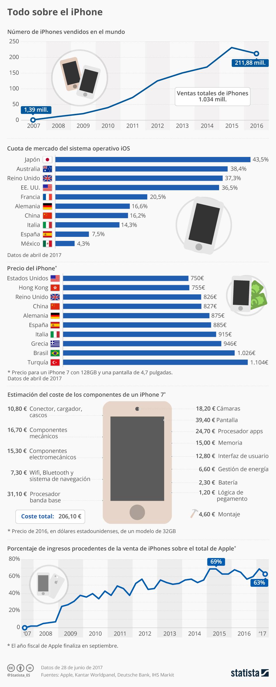 Infografía: Radiografía del iPhone | Statista
