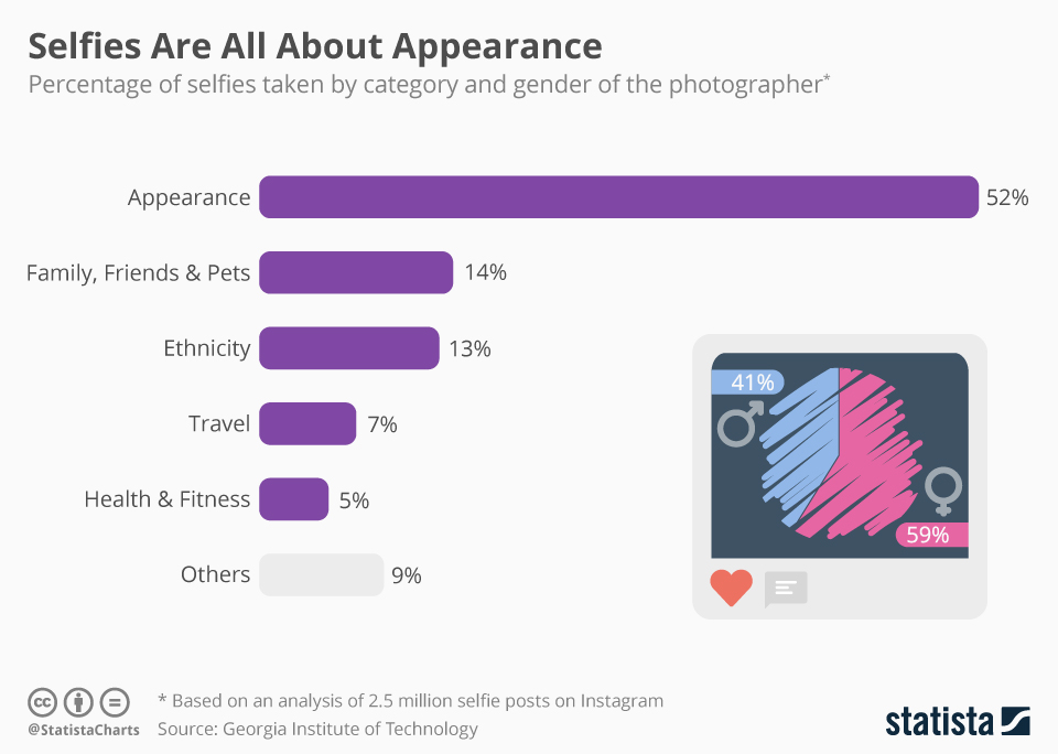 Infographic: Selfies Are All About Appearance  | Statista