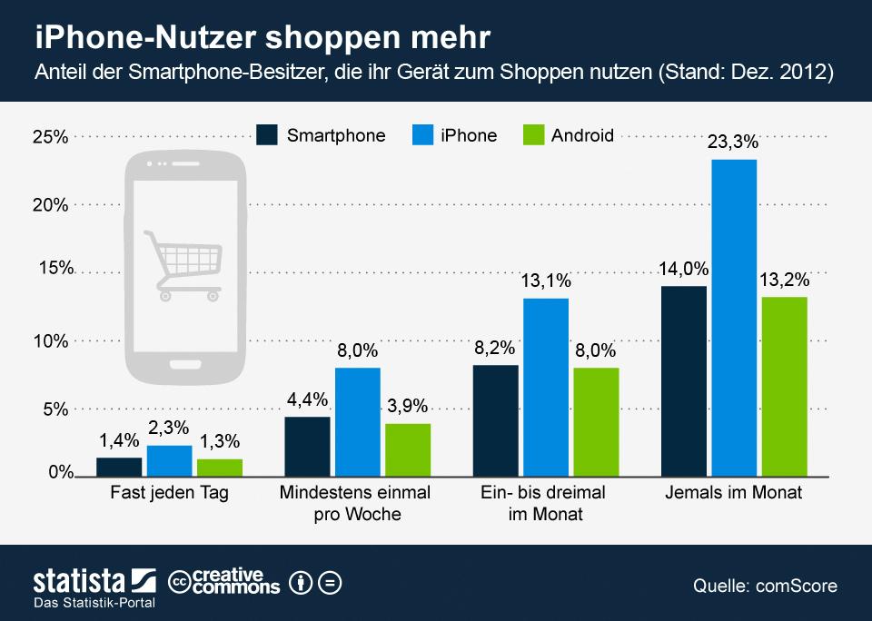 Infografik: iPhone-Nutzer shoppen mehr | Statista