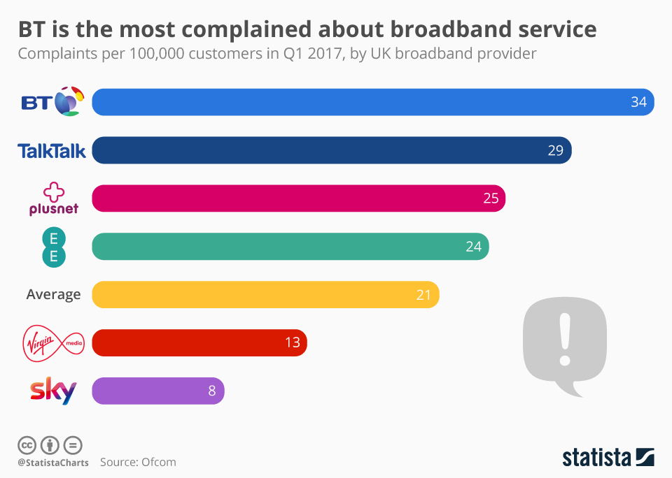Infographic: BT is the Most Complained about broadband service | Statista