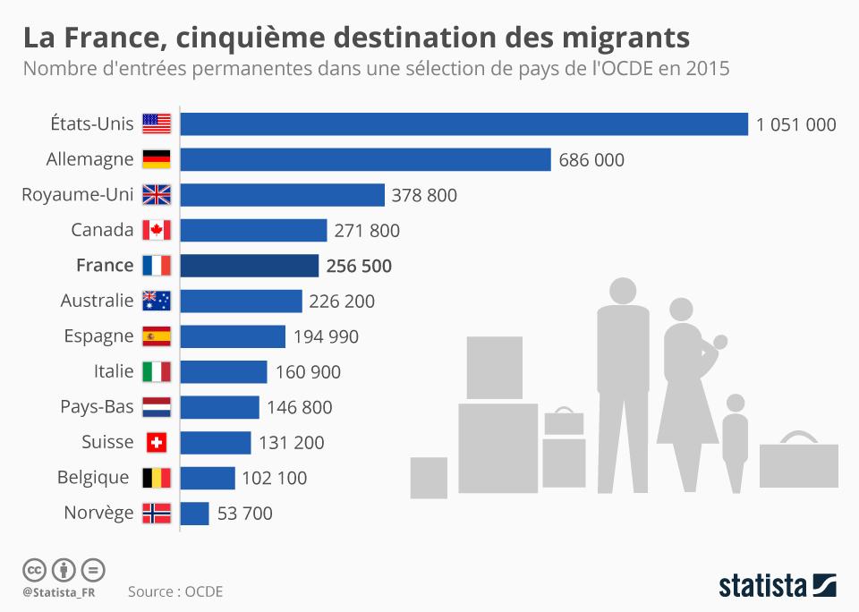 Infographie: La France, cinquième destination des migrants  | Statista