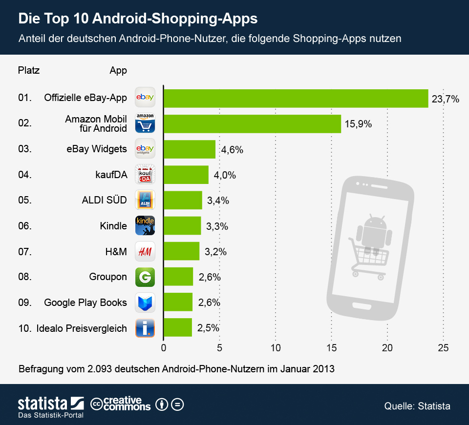Infografik: Die Top 10 Android-Shopping-Apps  | Statista