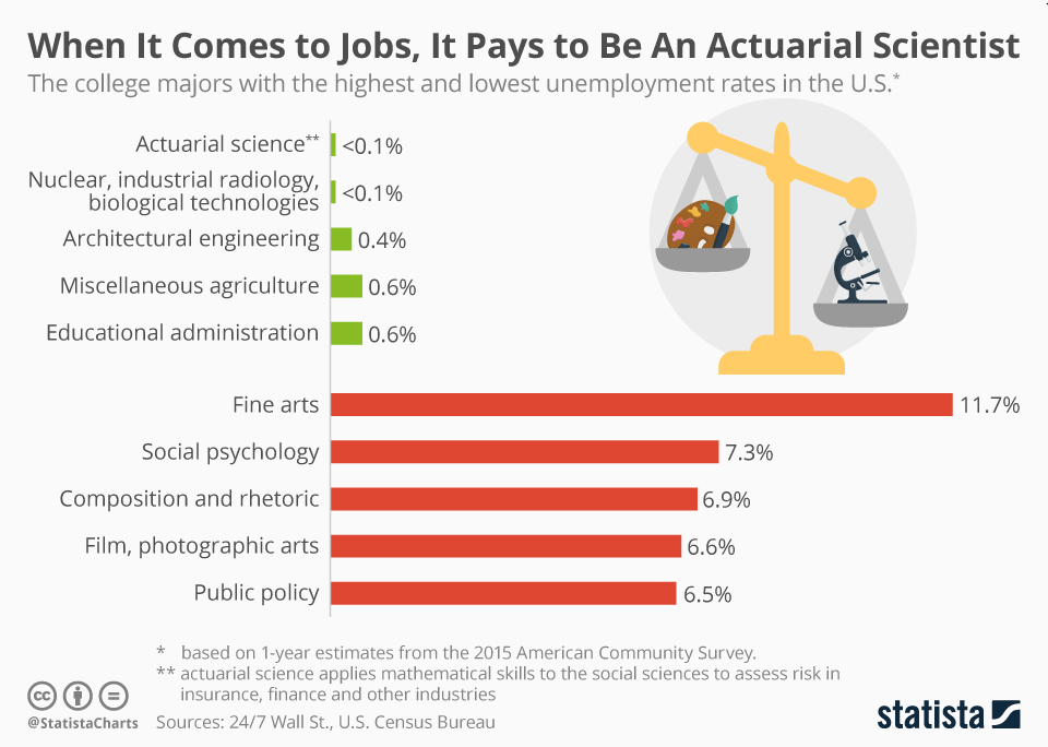 Infographic: When It Comes to Jobs, It Pays to Be An Actuarial Scientist | Statista