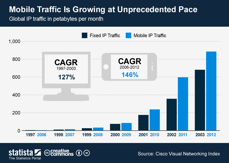 Infographic: Mobile Traffic Is Growing at Unprecedented Pace  | Statista