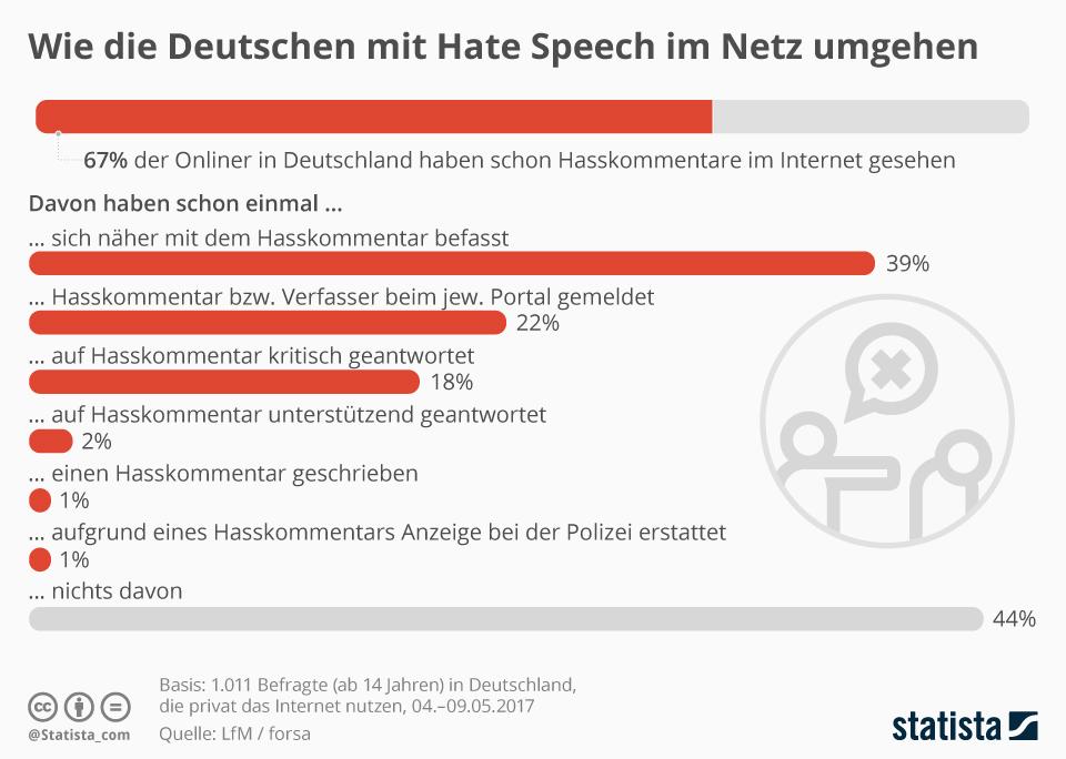 Infografik: Wie die Deutschen mit Hate Speech im Netz umgehen | Statista