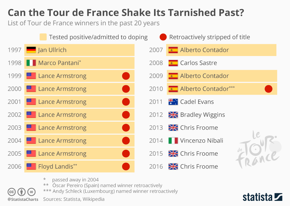 Infographic: Can the Tour de France Shake Its Tarnished Past? | Statista