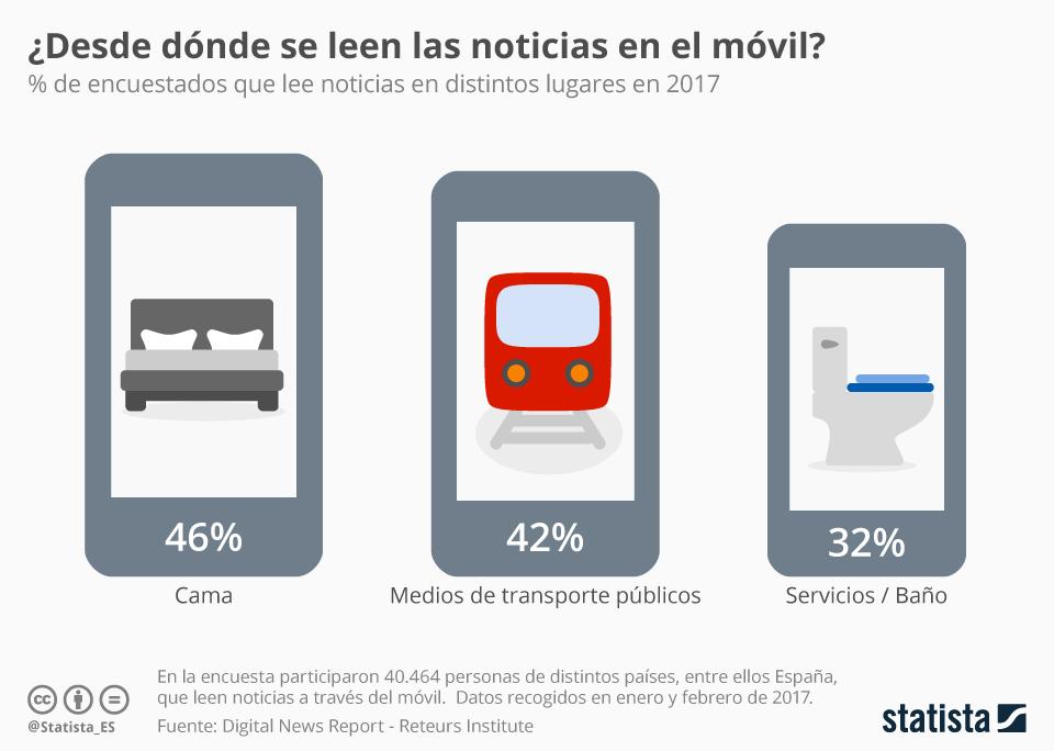 Infografía: La cama y el baño, centros del consumo de noticias gracias al smartphone | Statista