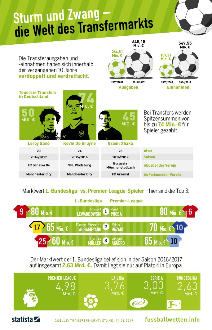 Infografik: Sturm und Zwang  – die Welt des Transfermarktes | Statista