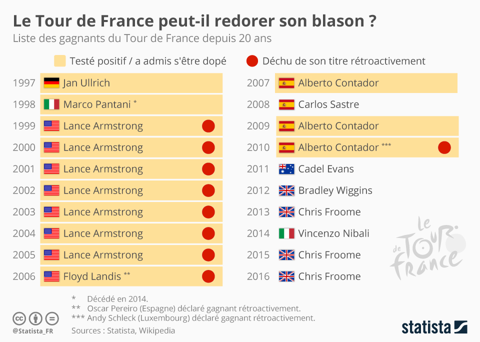 Infographie: Le Tour de France peut-il redorer son blason ?    Statista