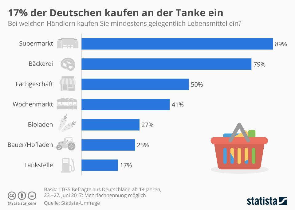 Infografik: 17 Prozent der Deutschen kaufen an der Tanke ein   Statista