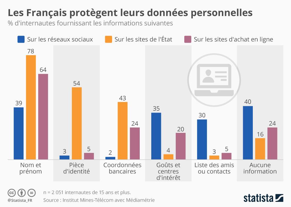 Infographie: Les Français protègent leurs données personnelles | Statista